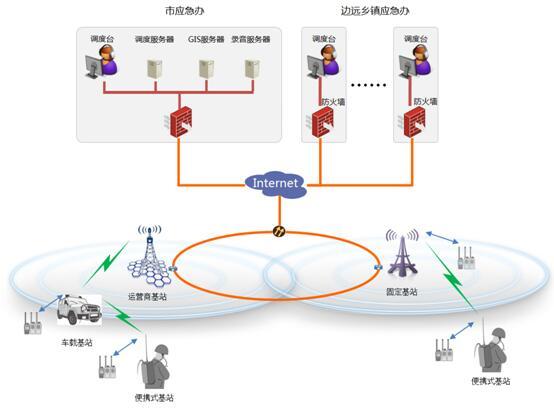 yabo19app提供开原市应急管理局应急指挥调度系统方案