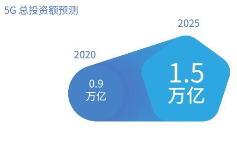 信通院:2020年,5G总投资额将达0.9万亿元