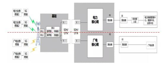 国家电网5G网络建设方案:利用广电700/60MHz建11.31万座基站