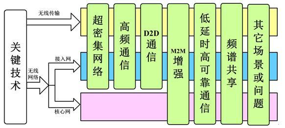 5G网络架构与关键技术