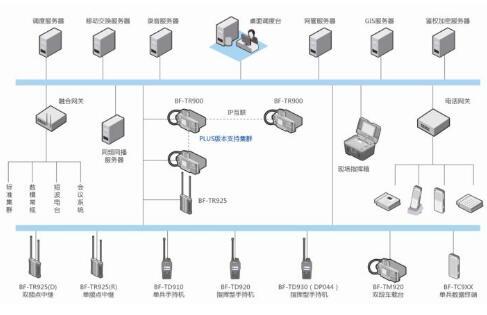IP互联中继台系统常见问题解答
