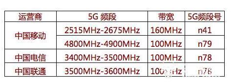 5G不能用N79频段言论狭隘 对市面5G手机体验毫无影响