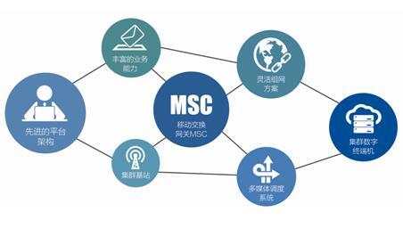 应急通信常用的几种技术手段